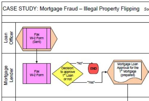 Second Additional product image for - Mortgage Fraud & the Illegal Property Flipping Scheme