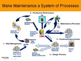 reliability engineering training and preventive maintenance powerpoint