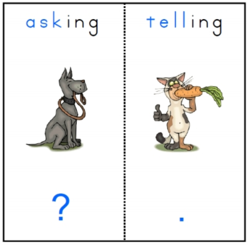 First Additional product image for - Ask or Tell sentences game