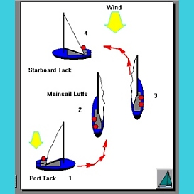 Tacking A Sailboat App for Android Tablet