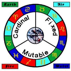 oi 3 astrologikes poiotites (triplotites)