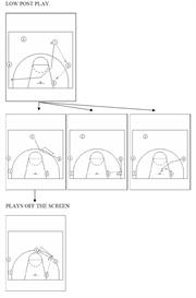 Basketball Set Play Offense Coaching Clinic: 1-4 High Sets