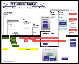 old testament timeline slide