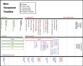 new testament timeline slide