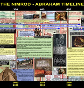 the nimrod-abraham timeline