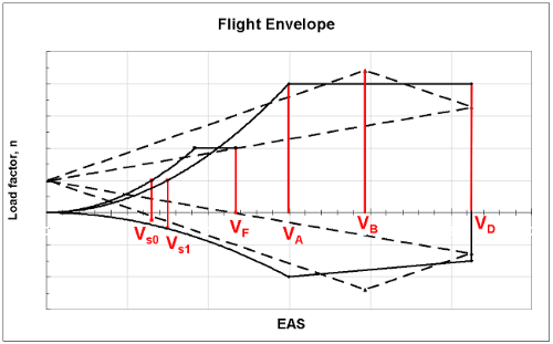 n v flight envelope diagram n get free image about wiring diagram