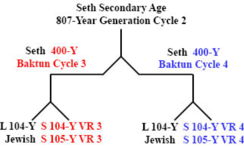 Second Additional product image for - Secondary_800-Year_Ages_of_Adam_and_Seth.pdf