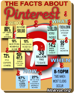the facts about pinterest - infographic