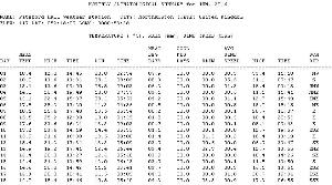 climatological records 1998-2003