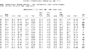 historical weather records