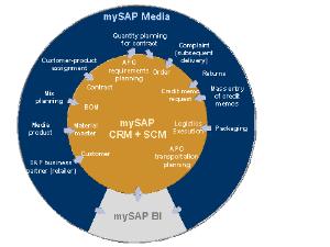 sap is-media