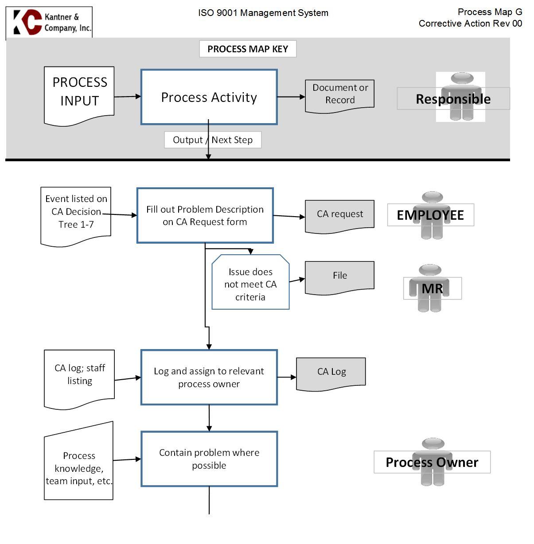 iso 9001 design and development procedure pdf