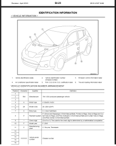 2015 Nissan Leaf ZE0 Service & Repair Manual & Wiring diagram | Documents and Forms | Manuals