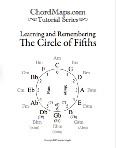 ChordMaps Tutorials - Circle of Fifths | eBooks | Music