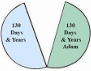 Primary_Ages_of_Adam_and_Seth_HoH.pdf | Documents and Forms | Research Papers