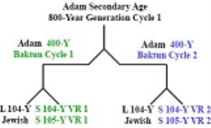 Secondary_800-Year_Age_of_Adam_HoH.pdf | eBooks | Education