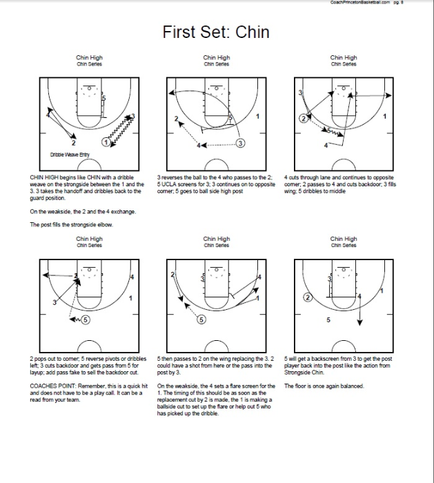 Second Additional product image for - Winning with the Princeton Offense Basketball Guide