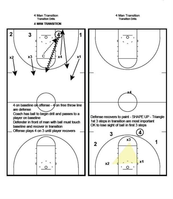 Third Additional product image for - Winning with the Princeton Offense Basketball Guide
