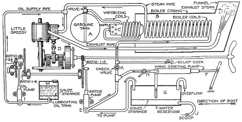 Model Boiler Instruction And Plans Other Files Arts