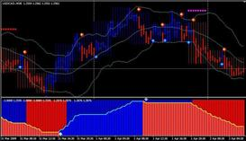 Blue Red Forex Trading System