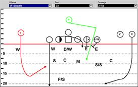 7-man short yardage offense versus zone defense