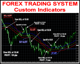 FOREX TRADING SYSTEM MT4 Custom Indicators included for Metatrader 4