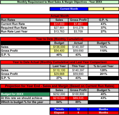 First Additional product image for - Run Rates - Sales Analysis Tool