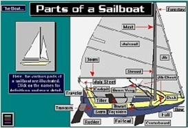 Parts of a Sailboat Digital Sailing Lesson App for Android | Software | Mobile