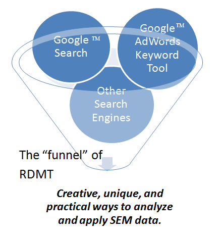 research paper search engine marketing