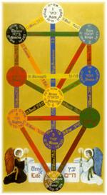 Kabala y Ciclos de la Vida | eBooks | Reference